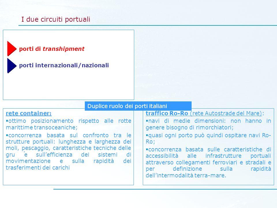 I due circuiti portuali porti di transhipment porti internazionali/nazionali. rete container: ottimo posizionamento rispetto alle rotte marittime tran