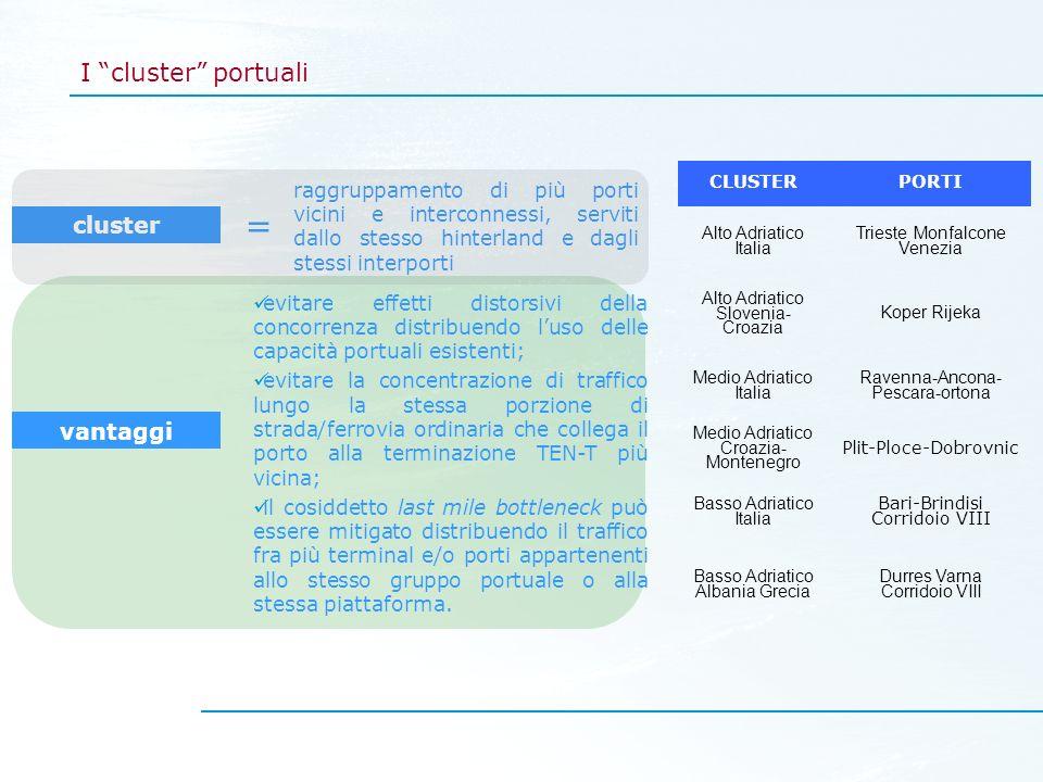 I cluster portuali raggruppamento di più porti vicini e interconnessi, serviti dallo stesso hinterland e dagli stessi interporti cluster = evitare eff