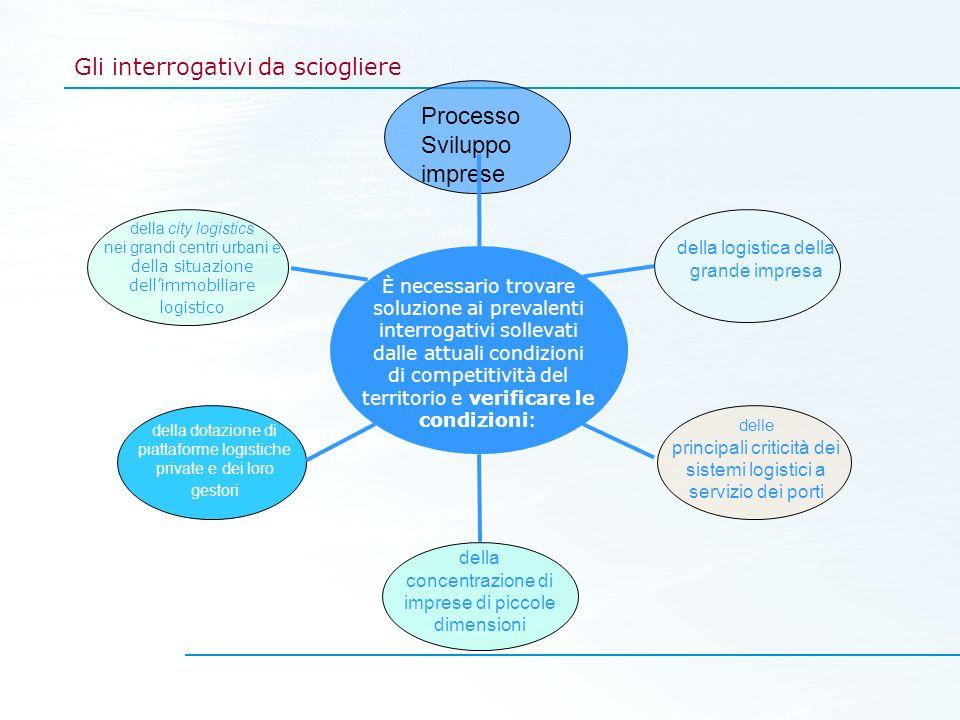 Gli interrogativi da sciogliere Processo Sviluppo imprese È necessario trovare soluzione ai prevalenti interrogativi sollevati dalle attuali condizion