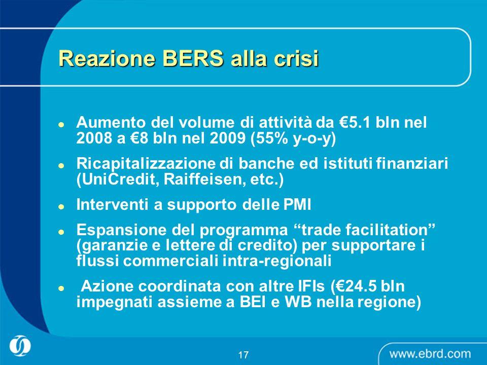 17 Reazione BERS alla crisi Aumento del volume di attività da 5.1 bln nel 2008 a 8 bln nel 2009 (55% y-o-y) Ricapitalizzazione di banche ed istituti f