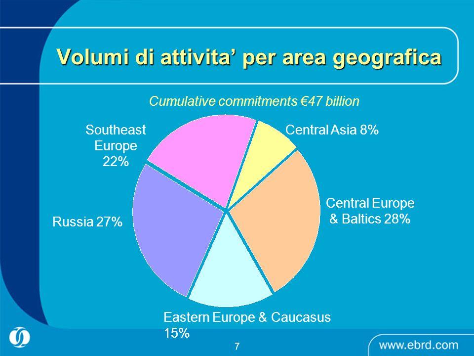 7 Volumi di attivita per area geografica Cumulative commitments 47 billion Central Asia 8% Southeast Europe 22% Russia 27% Eastern Europe & Caucasus 1