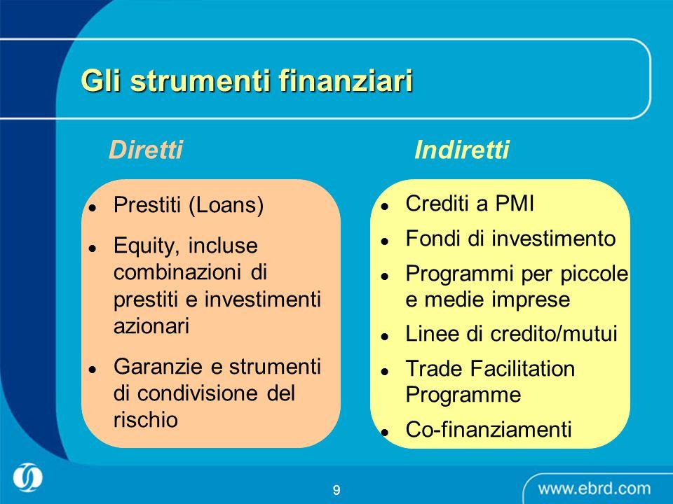 9 Gli strumenti finanziari Prestiti (Loans) Equity, incluse combinazioni di prestiti e investimenti azionari Garanzie e strumenti di condivisione del