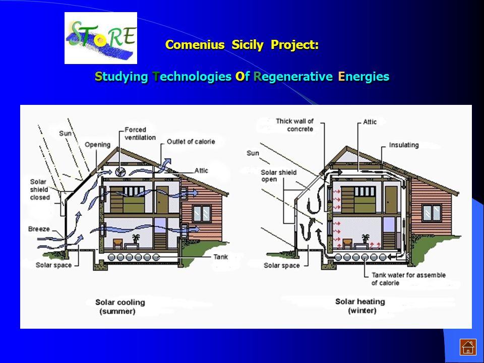 no molto l'ammontare di energia effetti- vamente disponibile. Trasformazione naturale dell'energia solare L'energia solare, accumulata nella atmosfera