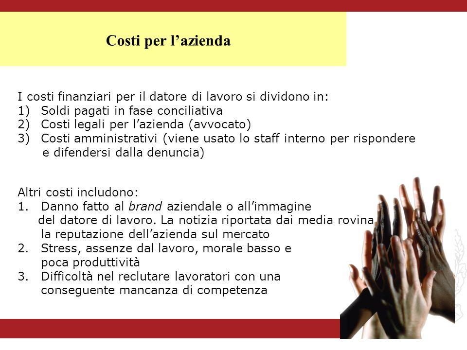 I costi finanziari per il datore di lavoro si dividono in: 1)Soldi pagati in fase conciliativa 2)Costi legali per lazienda (avvocato) 3)Costi amminist