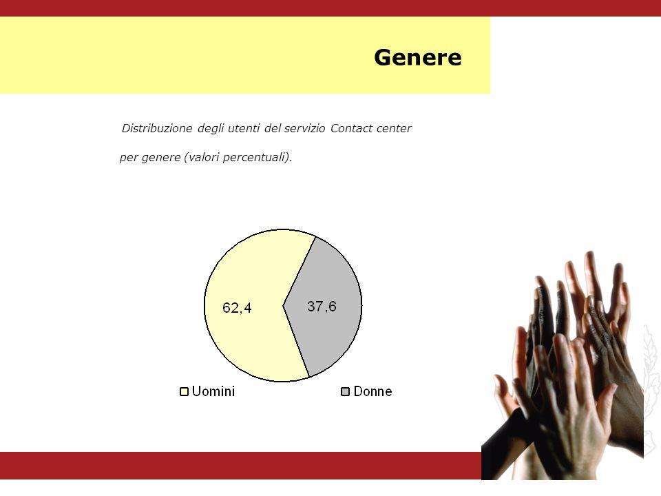 Distribuzione degli utenti del servizio Contact center per genere (valori percentuali). Genere