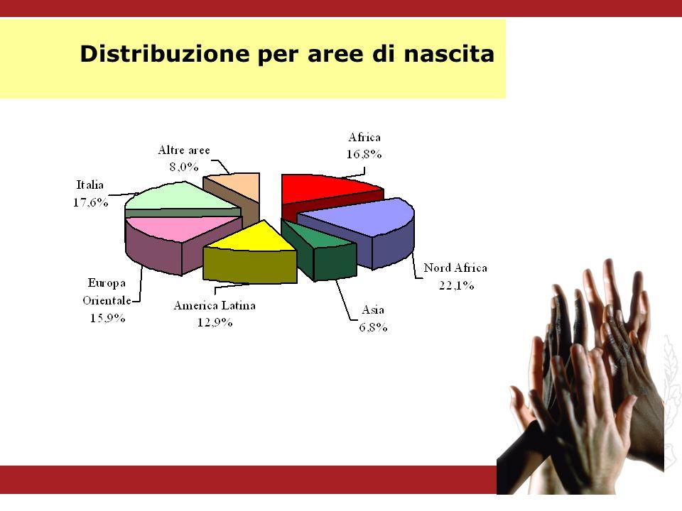 Distribuzione per aree di nascita