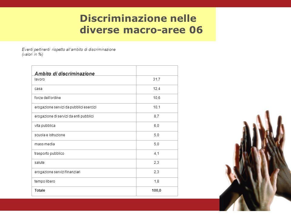 Discriminazione nelle diverse macro-aree 06 Eventi pertinenti rispetto allambito di discriminazione (valori in %) Ambito di discriminazione lavoro31,7