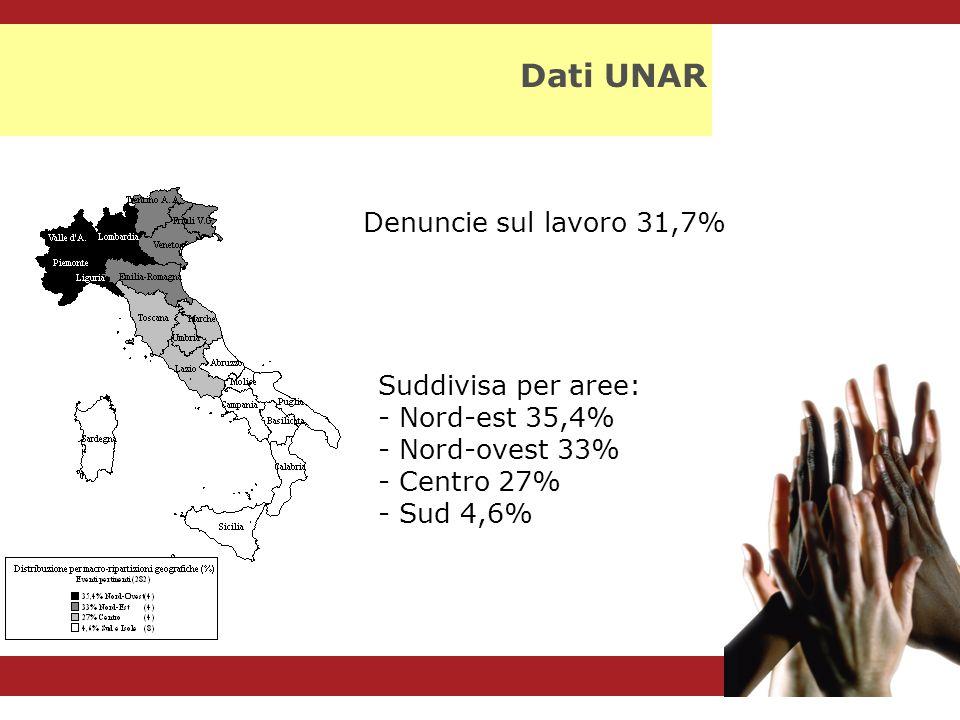 Dati UNAR Denuncie sul lavoro 31,7% Suddivisa per aree: - Nord-est 35,4% - Nord-ovest 33% - Centro 27% - Sud 4,6%