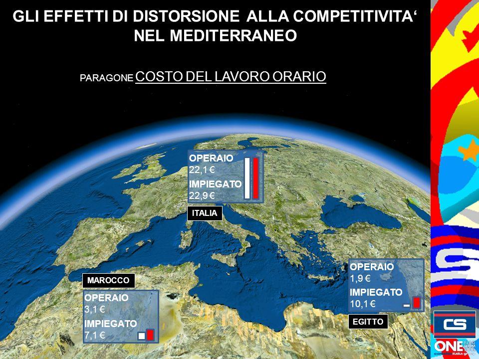 GLI EFFETTI DI DISTORSIONE ALLA COMPETITIVITA NEL MEDITERRANEO EGITTO MAROCCO ITALIA OPERAIO 22,1 IMPIEGATO 22,9 OPERAIO 1,9 IMPIEGATO 10,1 OPERAIO 3,1 IMPIEGATO 7,1 PARAGONE COSTO DEL LAVORO ORARIO