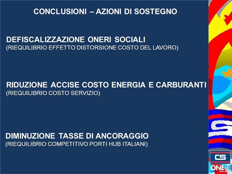 CONCLUSIONI – AZIONI DI SOSTEGNO DEFISCALIZZAZIONE ONERI SOCIALI (RIEQUILIBRIO EFFETTO DISTORSIONE COSTO DEL LAVORO) RIDUZIONE ACCISE COSTO ENERGIA E CARBURANTI (RIEQUILIBRIO COSTO SERVIZIO) DIMINUZIONE TASSE DI ANCORAGGIO (RIEQUILIBRIO COMPETITIVO PORTI HUB ITALIANI)