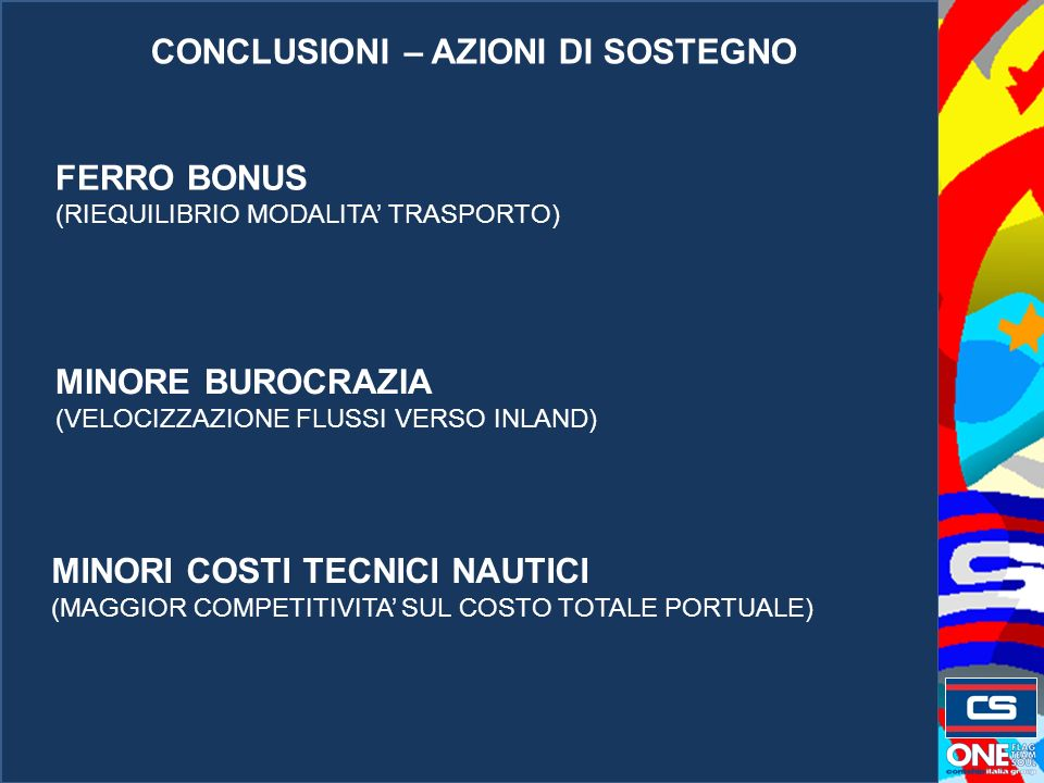 CONCLUSIONI – AZIONI DI SOSTEGNO FERRO BONUS (RIEQUILIBRIO MODALITA TRASPORTO) MINORE BUROCRAZIA (VELOCIZZAZIONE FLUSSI VERSO INLAND) MINORI COSTI TECNICI NAUTICI (MAGGIOR COMPETITIVITA SUL COSTO TOTALE PORTUALE)