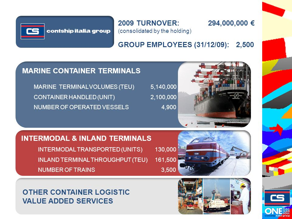 MARINE CONTAINER TERMINALS INTERMODAL & INLAND TERMINALS OTHER CONTAINER LOGISTIC VALUE ADDED SERVICES 2009 TURNOVER: 294,000,000 (consolidated by the holding) GROUP EMPLOYEES (31/12/09): 2,500 INTERMODAL TRANSPORTED (UNITS) 130,000 INLAND TERMINAL THROUGHPUT (TEU)161,500 NUMBER OF TRAINS 3,500 MARINE TERMINAL VOLUMES (TEU)5,140,000 CONTAINER HANDLED (UNIT)2,100,000 NUMBER OF OPERATED VESSELS 4,900