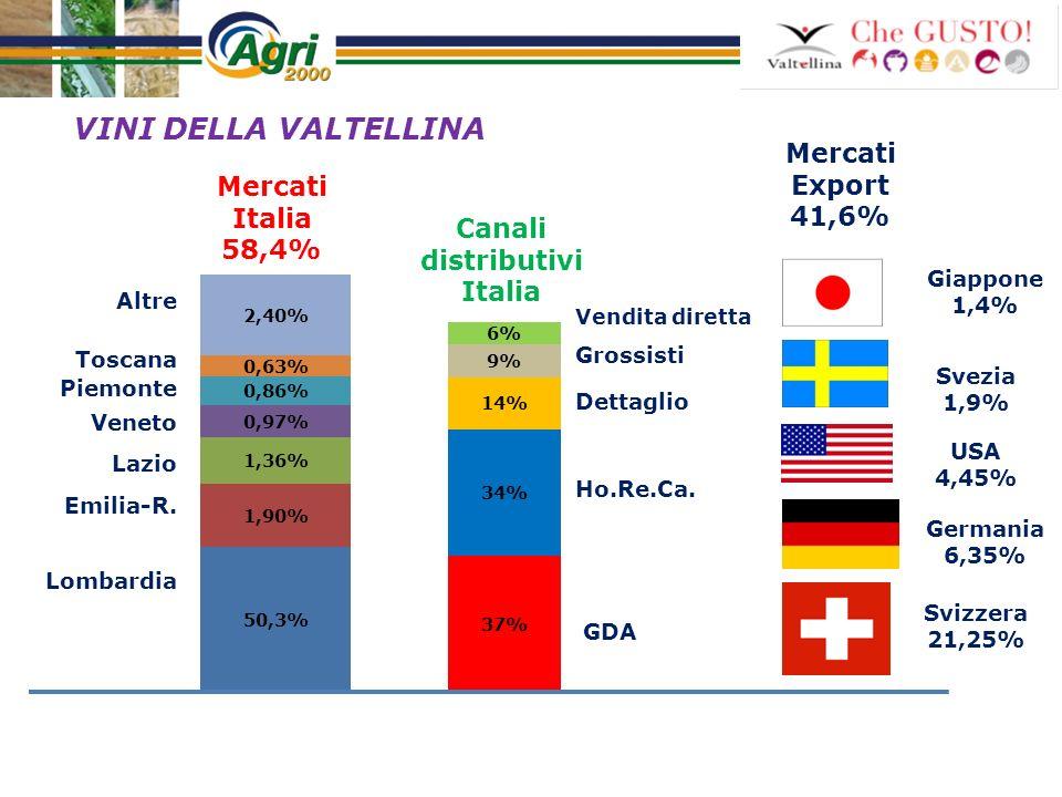 Mercati Export 41,6% Mercati Italia 58,4% VINI DELLA VALTELLINA Lombardia Altre Emilia-R. Lazio Veneto Piemonte Toscana Grossisti Dettaglio Ho.Re.Ca.