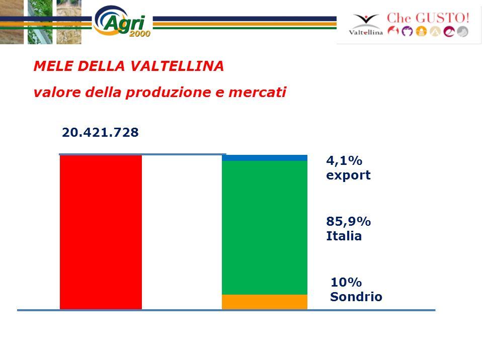 MELE DELLA VALTELLINA valore della produzione e mercati 4,1% export 85,9% Italia 10% Sondrio