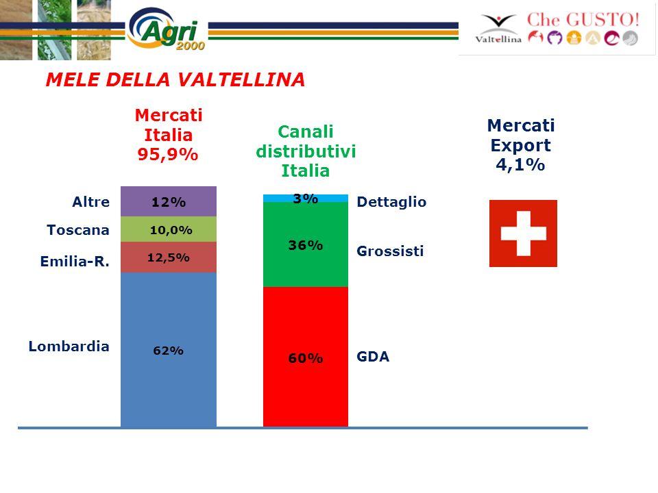 Mercati Export 4,1% MELE DELLA VALTELLINA Lombardia Mercati Italia 95,9% Toscana Emilia-R. Altre GDA Grossisti Dettaglio Canali distributivi Italia