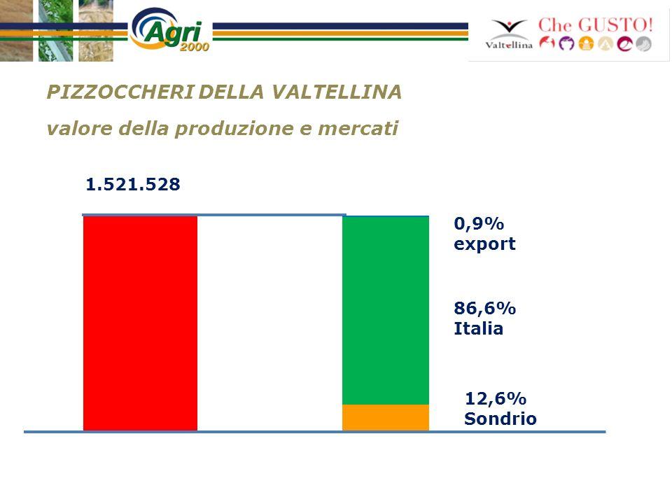PIZZOCCHERI DELLA VALTELLINA valore della produzione e mercati 0,9% export 86,6% Italia 12,6% Sondrio