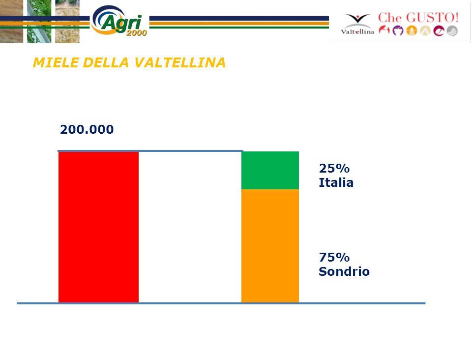 MIELE DELLA VALTELLINA 25% Italia 75% Sondrio