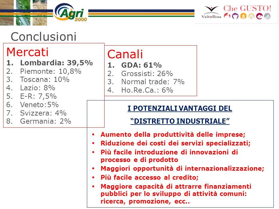 Conclusioni Mercati 1.Lombardia: 39,5% 2.Piemonte: 10,8% 3.Toscana: 10% 4.Lazio: 8% 5.E-R: 7,5% 6.Veneto:5% 7.Svizzera: 4% 8.Germania: 2% Canali 1.GDA