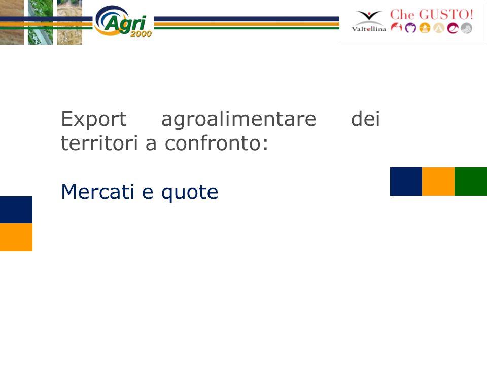 Export agroalimentare dei territori a confronto: Mercati e quote