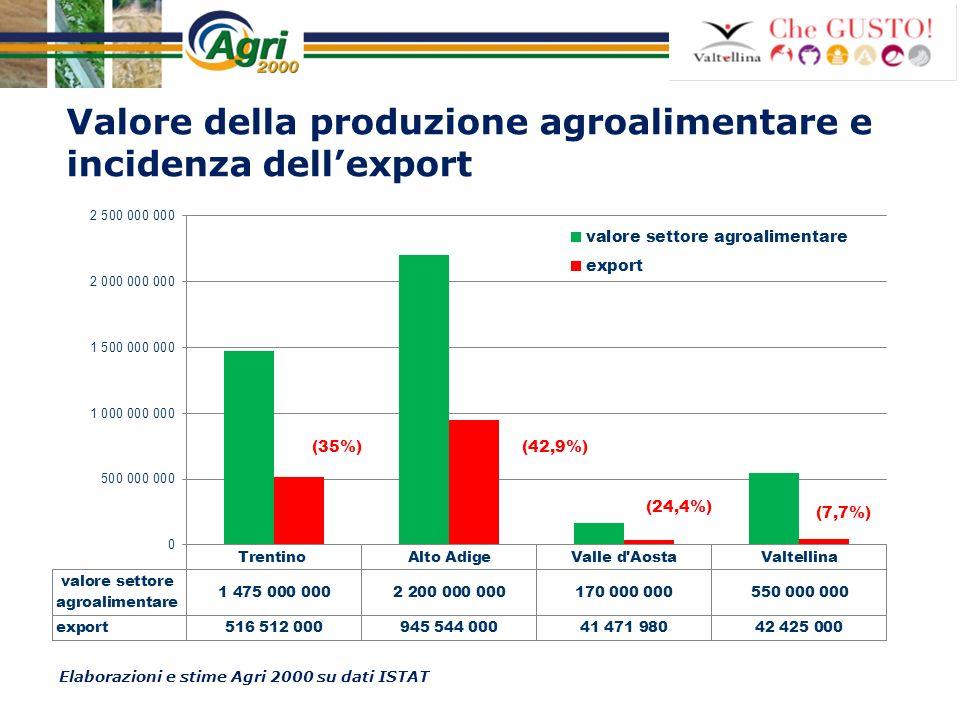 Valore della produzione agroalimentare e incidenza dellexport Elaborazioni e stime Agri 2000 su dati ISTAT (42,9%)(35%)