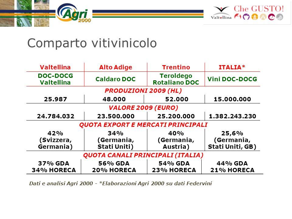 Comparto vitivinicolo ValtellinaAlto AdigeTrentinoITALIA* DOC-DOCG Valtellina Caldaro DOC Teroldego Rotaliano DOC Vini DOC-DOCG PRODUZIONI 2009 (HL) 2