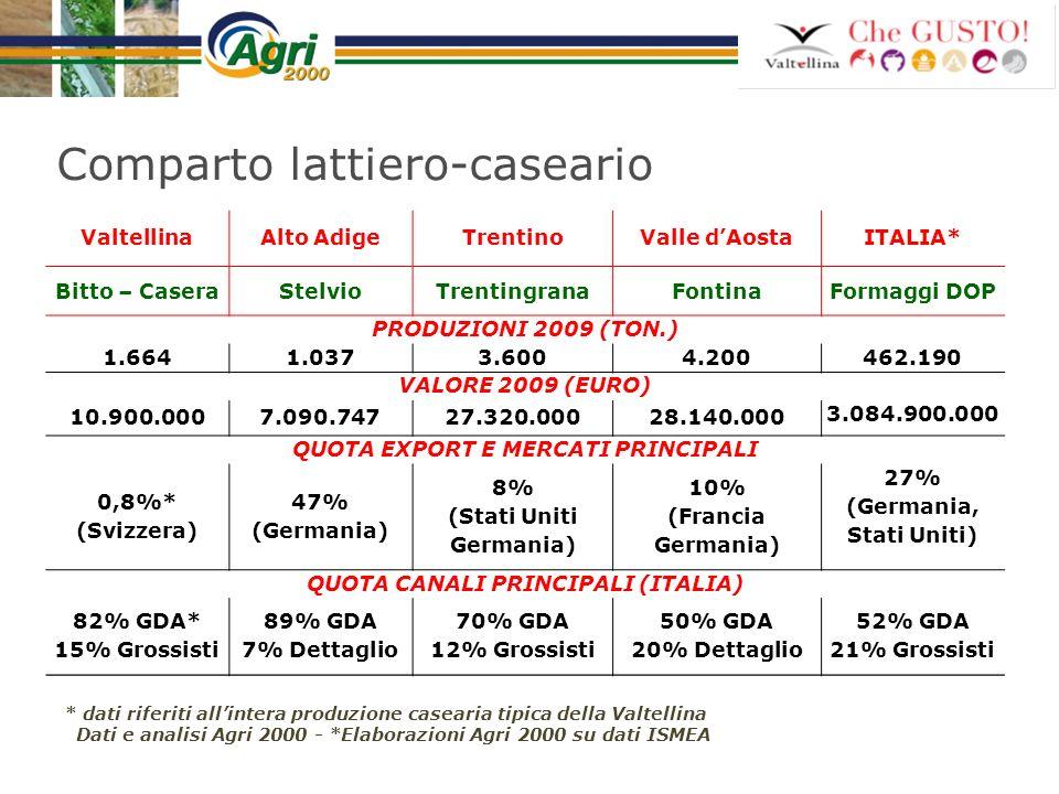 ValtellinaAlto AdigeTrentinoValle dAostaITALIA* Bitto – CaseraStelvioTrentingranaFontinaFormaggi DOP PRODUZIONI 2009 (TON.) 1.6641.0373.6004.200 462.1