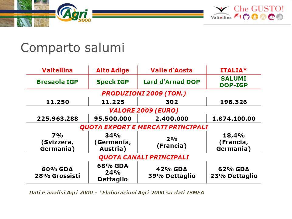 Comparto salumi ValtellinaAlto AdigeValle dAostaITALIA* Bresaola IGPSpeck IGPLard dArnad DOP SALUMI DOP-IGP PRODUZIONI 2009 (TON.) 11.25011.225302196.