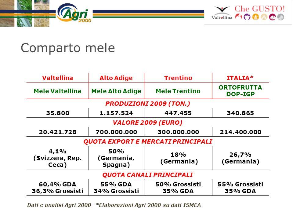 Comparto mele ValtellinaAlto AdigeTrentinoITALIA* Mele ValtellinaMele Alto AdigeMele Trentino ORTOFRUTTA DOP-IGP PRODUZIONI 2009 (TON.) 35.8001.157.52