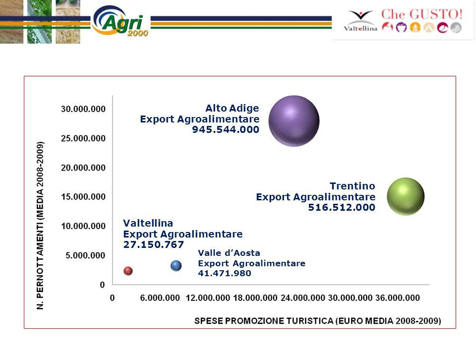 Alto Adige Export Agroalimentare 945.544.000 Trentino Export Agroalimentare 516.512.000 Valle dAosta Export Agroalimentare 41.471.980 Valtellina Expor