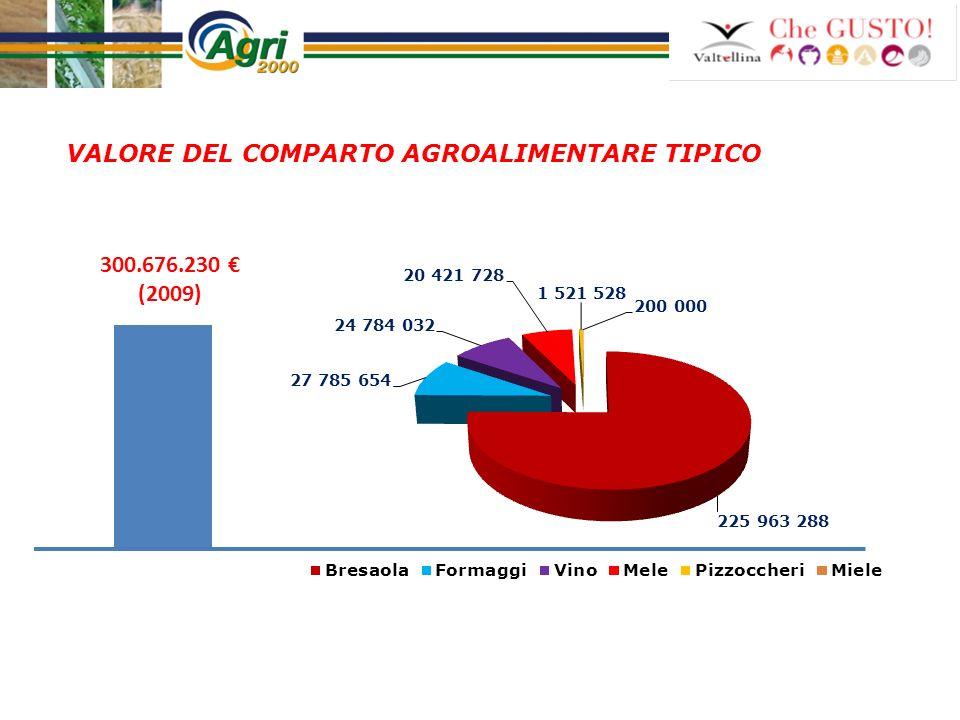 VALORE DEL COMPARTO AGROALIMENTARE TIPICO