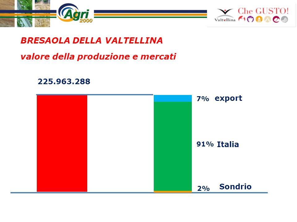 BRESAOLA DELLA VALTELLINA valore della produzione e mercati export Italia Sondrio