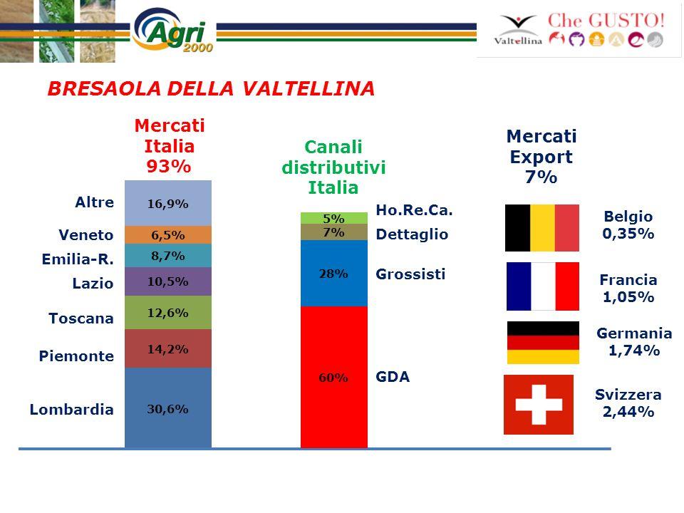 Comparto vitivinicolo ValtellinaAlto AdigeTrentinoITALIA* DOC-DOCG Valtellina Caldaro DOC Teroldego Rotaliano DOC Vini DOC-DOCG PRODUZIONI 2009 (HL) 25.98748.00052.00015.000.000 VALORE 2009 (EURO) 24.784.03223.500.00025.200.0001.382.243.230 QUOTA EXPORT E MERCATI PRINCIPALI 42% (Svizzera, Germania) 34% (Germania, Stati Uniti) 40% (Germania, Austria) 25,6% (Germania, Stati Uniti, GB) QUOTA CANALI PRINCIPALI (ITALIA) 37% GDA 34% HORECA 56% GDA 20% HORECA 54% GDA 23% HORECA 44% GDA 21% HORECA Dati e analisi Agri 2000 - *Elaborazioni Agri 2000 su dati Federvini