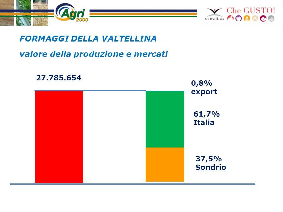 Mercati Export 0,8% Lombardia Altre Mercati Italia 99,2% Canali distributivi Italia FORMAGGI DELLA VALTELLINA GDA Grossisti Dettaglio