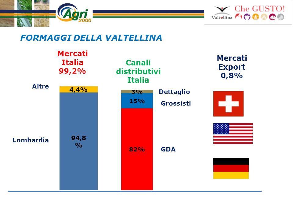 Sistemi territoriali a confronto: Valtellina Alto Adige Trentino Valle dAosta