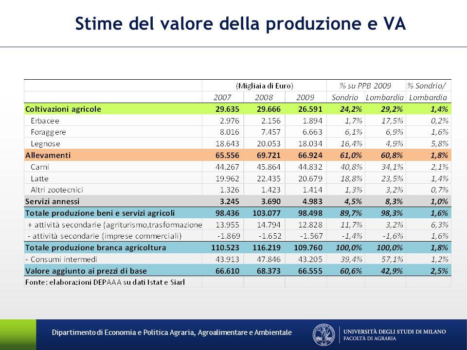 Dipartimento di Economia e Politica Agraria, Agroalimentare e Ambientale Stime del valore della produzione e VA