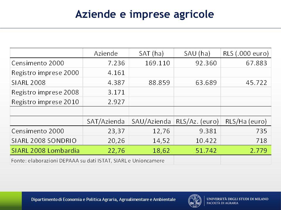 Dipartimento di Economia e Politica Agraria, Agroalimentare e Ambientale Aziende e imprese agricole