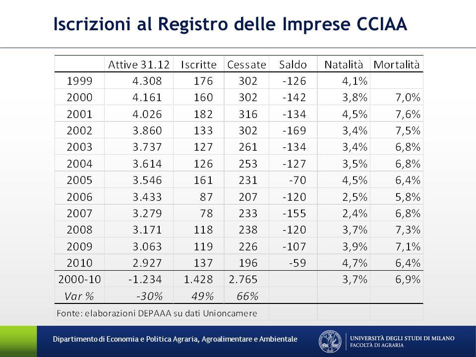 Dipartimento di Economia e Politica Agraria, Agroalimentare e Ambientale Iscrizioni al Registro delle Imprese CCIAA