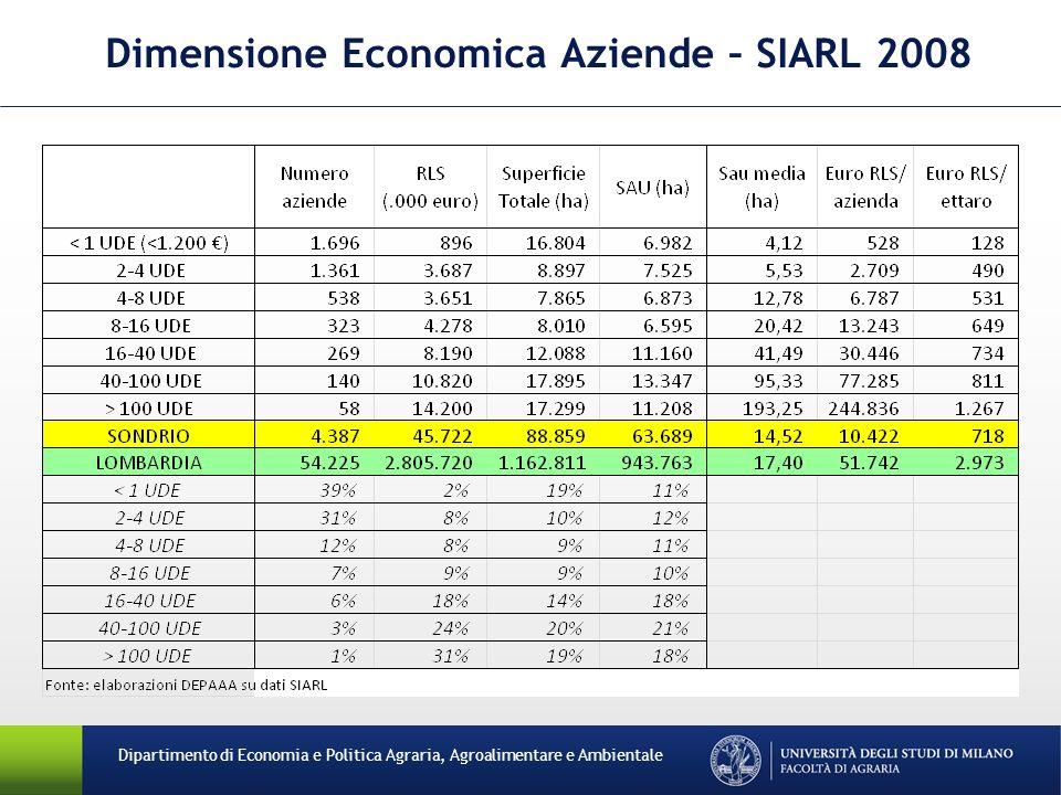Dipartimento di Economia e Politica Agraria, Agroalimentare e Ambientale Dimensione Economica Aziende – SIARL 2008