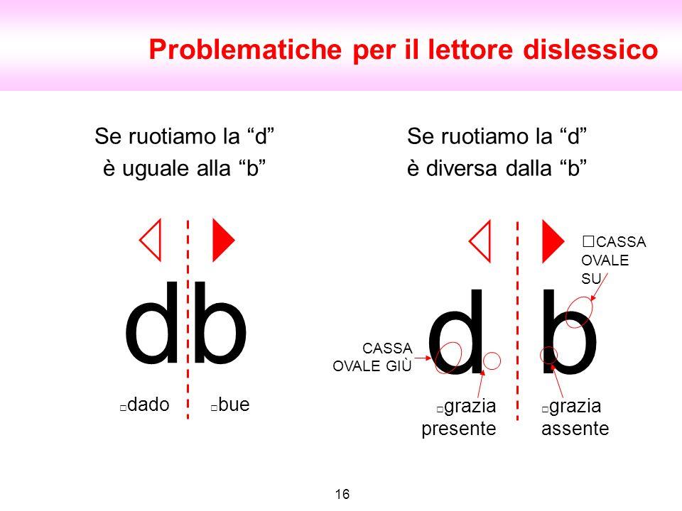 16 Problematiche per il lettore dislessico Se ruotiamo la d è uguale alla b dado db bue grazia presente db grazia assente Se ruotiamo la d è diversa d