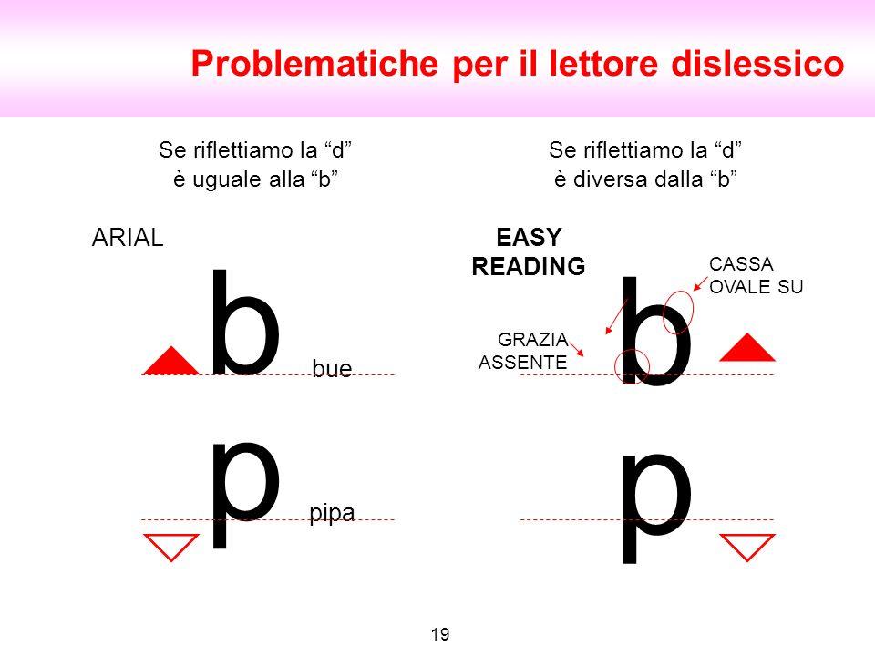 p b 19 Problematiche per il lettore dislessico bue b p pipa ARIALEASY READING GRAZIA ASSENTE CASSA OVALE SU Se riflettiamo la d è uguale alla b Se rif