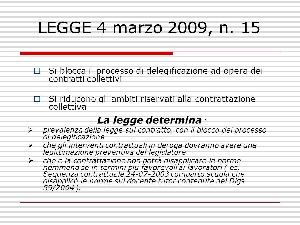 LEGGE 4 marzo 2009, n. 15 Si blocca il processo di delegificazione ad opera dei contratti collettivi Si riducono gli ambiti riservati alla contrattazi