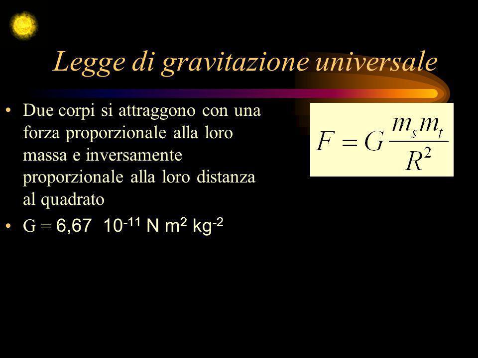 Legge di gravitazione universale Due corpi si attraggono con una forza proporzionale alla loro massa e inversamente proporzionale alla loro distanza a