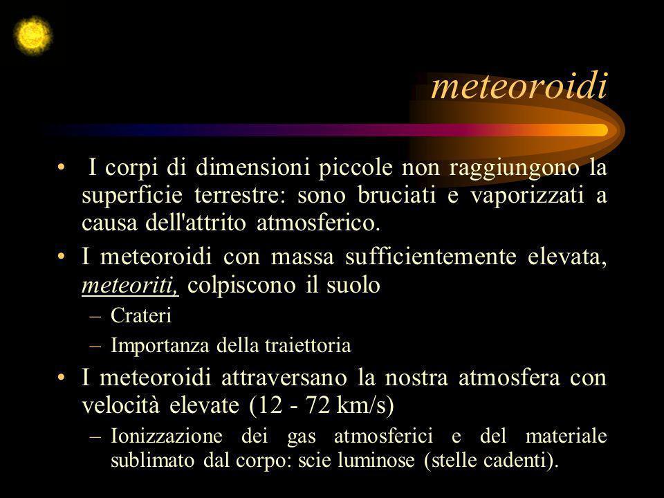 meteoroidi I corpi di dimensioni piccole non raggiungono la superficie terrestre: sono bruciati e vaporizzati a causa dell'attrito atmosferico. I mete