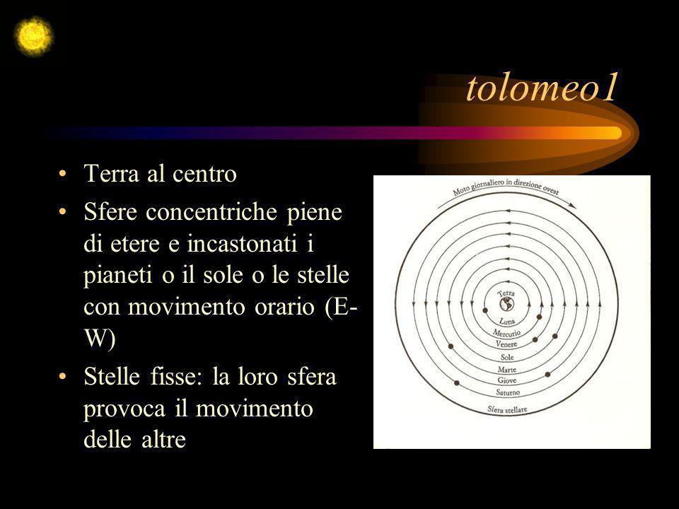tolomeo1 Terra al centro Sfere concentriche piene di etere e incastonati i pianeti o il sole o le stelle con movimento orario (E- W) Stelle fisse: la