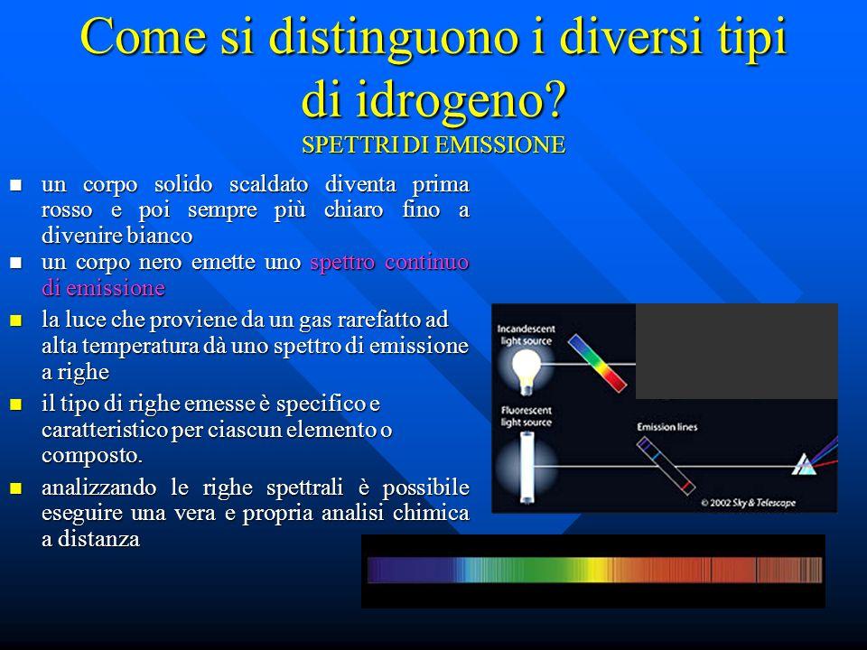 Come si distinguono i diversi tipi di idrogeno? SPETTRI DI EMISSIONE un corpo solido scaldato diventa prima rosso e poi sempre più chiaro fino a diven