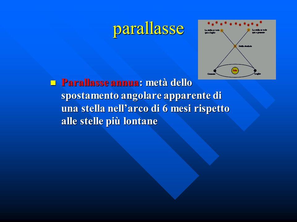 parallasse Parallasse annua: metà dello spostamento angolare apparente di una stella nellarco di 6 mesi rispetto alle stelle più lontane Parallasse an