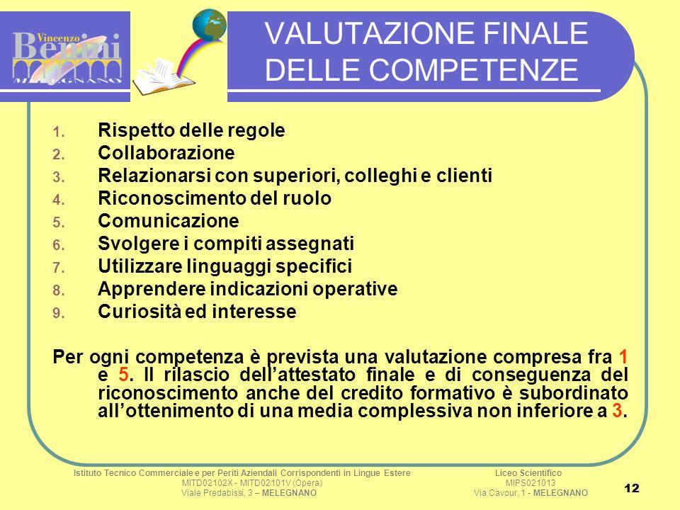 12 VALUTAZIONE FINALE DELLE COMPETENZE 1. Rispetto delle regole 2. Collaborazione 3. Relazionarsi con superiori, colleghi e clienti 4. Riconoscimento