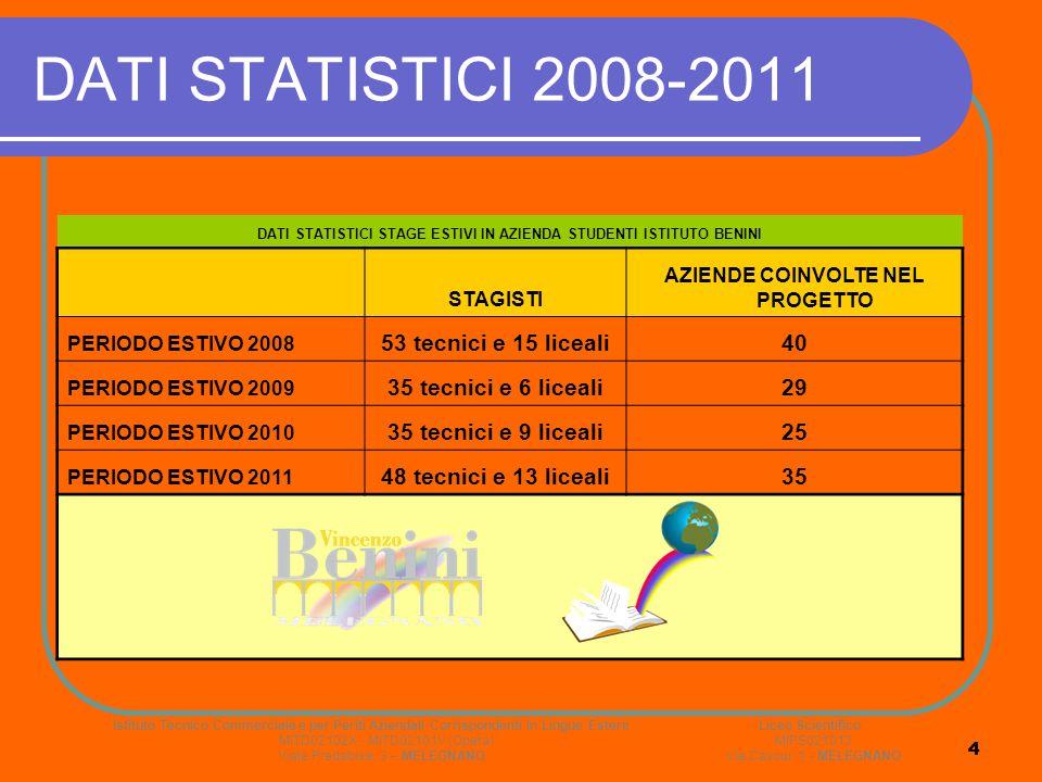 4 4 DATI STATISTICI 2008-2011 DATI STATISTICI STAGE ESTIVI IN AZIENDA STUDENTI ISTITUTO BENINI STAGISTI AZIENDE COINVOLTE NEL PROGETTO PERIODO ESTIVO 2008 53 tecnici e 15 liceali40 PERIODO ESTIVO 2009 35 tecnici e 6 liceali29 PERIODO ESTIVO 2010 35 tecnici e 9 liceali25 PERIODO ESTIVO 2011 48 tecnici e 13 liceali35 Istituto Tecnico Commerciale e per Periti Aziendali Corrispondenti in Lingue Estere Liceo Scientifico MITD02102X - MITD02101V (Opera) MIPS021013 Viale Predabissi, 3 – MELEGNANO Via Cavour, 1 - MELEGNANO