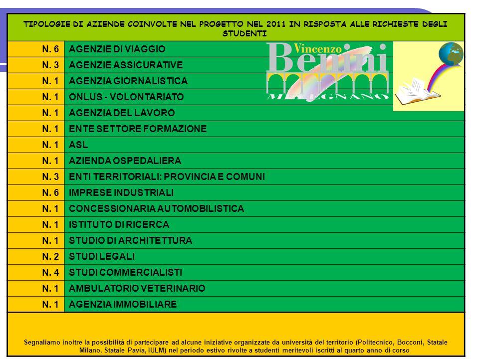 5 5 TIPOLOGIE DI AZIENDE COINVOLTE NEL PROGETTO NEL 2011 IN RISPOSTA ALLE RICHIESTE DEGLI STUDENTI N. 6AGENZIE DI VIAGGIO N. 3AGENZIE ASSICURATIVE N.