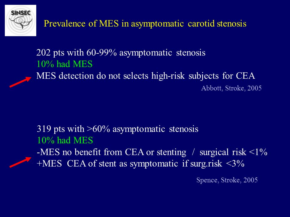 Prevalence of MES in asymptomatic carotid stenosis 202 pts with 60-99% asymptomatic stenosis 10% had MES MES detection do not selects high-risk subjects for CEA Abbott, Stroke, 2005 319 pts with >60% asymptomatic stenosis 10% had MES -MES no benefit from CEA or stenting / surgical risk <1% +MES CEA of stent as symptomatic if surg.risk <3% Spence, Stroke, 2005